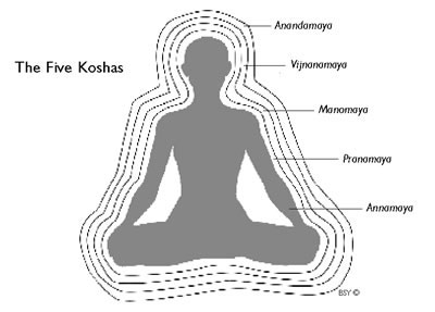 Minding-The-Body-Using-Koshas-To-Holistically-Connect-1