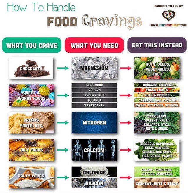 10. Cravings substitution