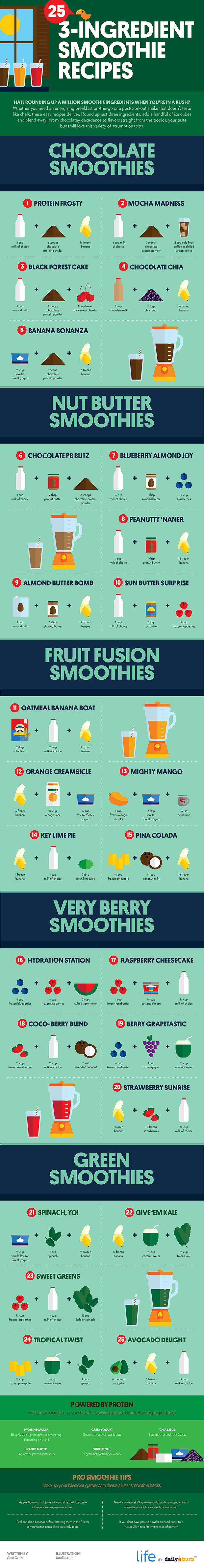 12. Smoothie guide