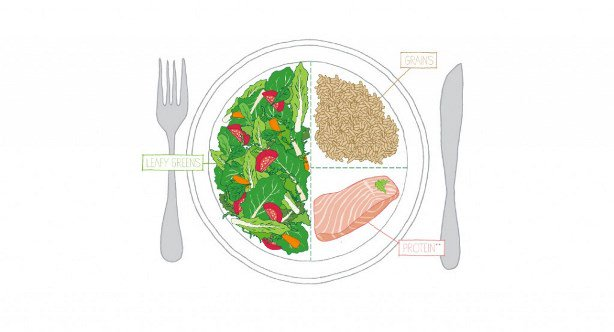 2. Healthy Plate