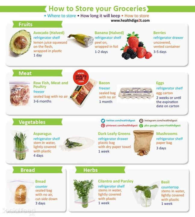 4. Grocery storage guide