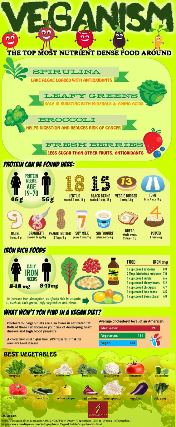 9. Vegan nutrition